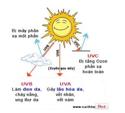 Viên uống chống nắng Heliocare Oral Capsules cùng bạn chống lại tác hại của ánh nắng mặt trời