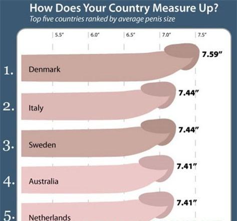 Bảng xếp hạng dương vật đàn ông trên thế giới